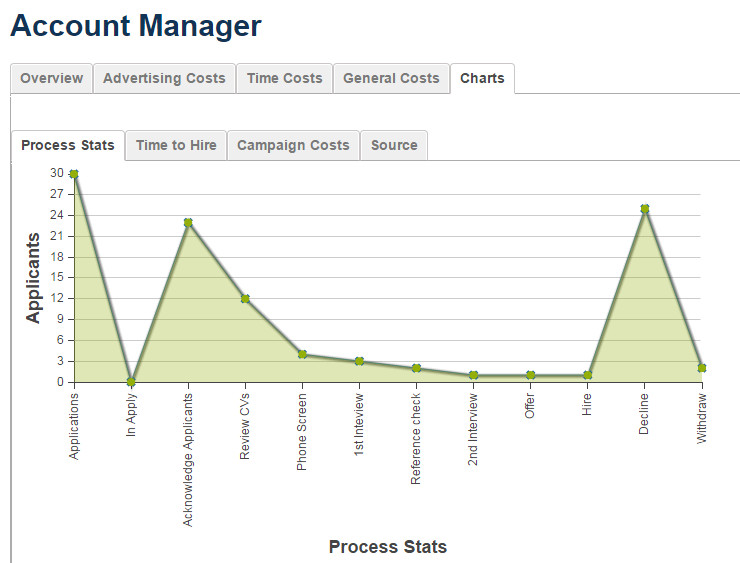 Online Recruitment Management Software - Recruitment Reporting
