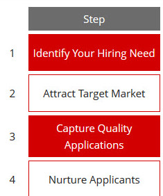 12 Steps to Hot Recruitment Results