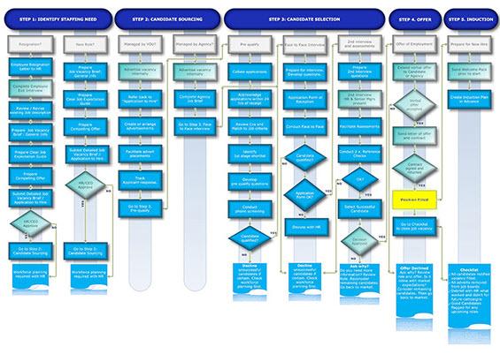Recruitment Process Flowchart 2