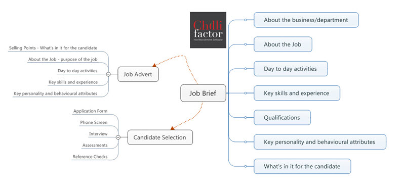 Job brief helps candidate selection