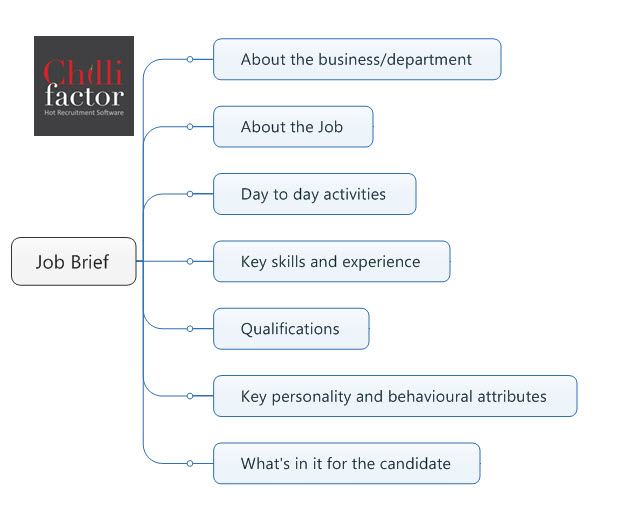 Recruiting: Position Description or a Job Brief