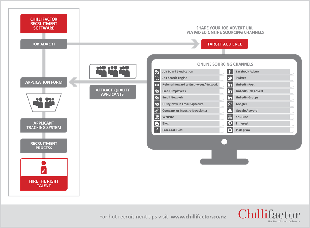 Chilli Factor Mixed Online Sourcing Channels
